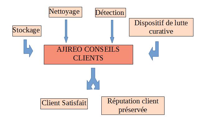 conseil-clients-ajireo